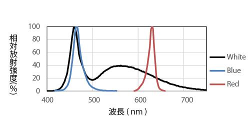 光谱分布图