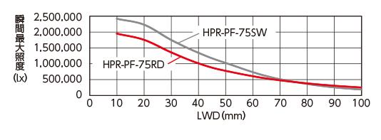 LWD特性瞬时最大照度(lx)