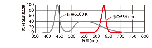 光谱分布相对辐射强度(%)