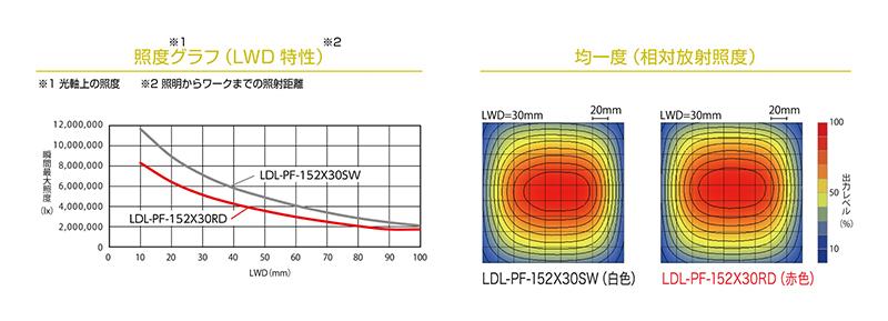 LDL-PF-152X30