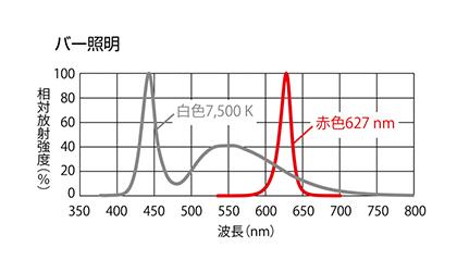 条形照明光谱分布