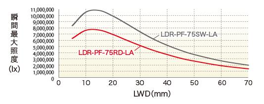 LDR-PF-75RD-LA / SW-LA LWD特性瞬时最大照度(lx)
