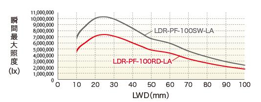 LDR-PF-150RD-LA / SW-LA LWD特性瞬时最大照度(lx)