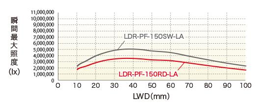 LDR-PF-LA-100RD / SW LWD特性瞬时最大照度(lx)