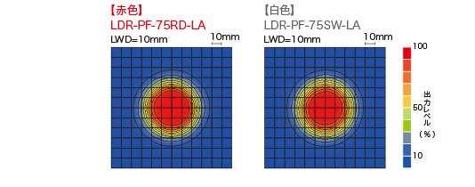 LDR-PF-75RD-LA / SW-LA均匀度