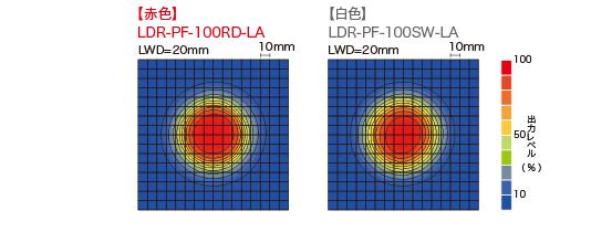 LDR-PF-150RD-LA / SW-LA均匀度