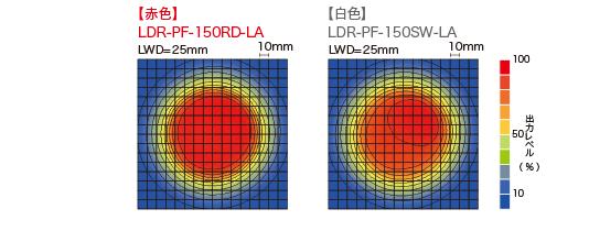 LDR-PF-LA-100RD / SW均匀度