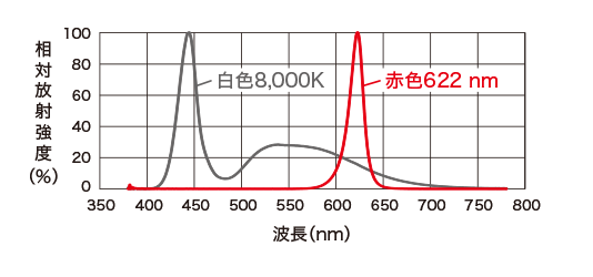 LDR-PF-LA-100RD / SW光谱分布相对辐射强度(%)