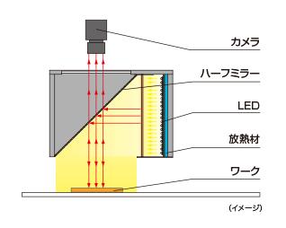 LFV-PF-100的辐照结构