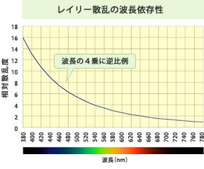 第21回 青空・夕焼け・白い雲|C...