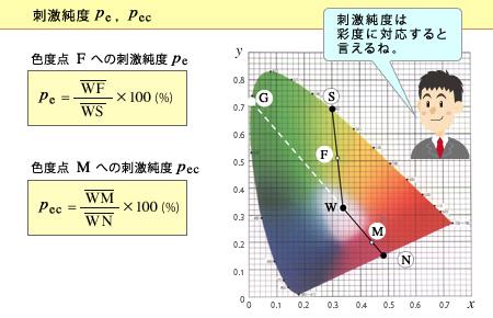 第34回 色温度と主波長|CCS:シ...