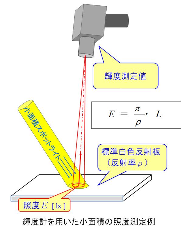 第7回 輝度計を使用する時の注意点 CCS:シーシーエス株式会社